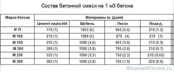 Бетонная смесь марки 300 цена за бетон