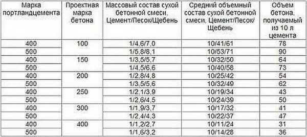 Соотношение бетон м200 дробилка бетона в москве